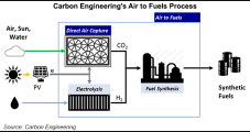 Chevron, Oxy Invest in Unique Carbon Capture Technology