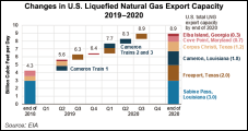 U.S. Natural Gas Exports Top 1 Tcf in 1Q2019, Says DOE