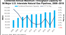 Regulatory Challenges Mounting for Greenfield Natural Gas Pipelines, Executives Say