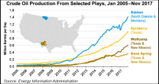 U.S. Crude Oil Production in November Hits 10M b/d, Highest Level Since 1970, EIA Says