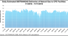 Mexico Natural Gas Market Sees Light at End of Tunnel Despite Short-Term Challenges