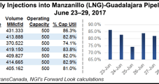 NatGas Forwards End Month On High Note Amid Return Of Heat To Forecasts
