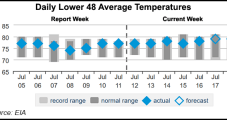 Natural Gas Forwards Swing Sharply Lower as Forecasts Cool