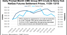 Forecasted Warm-Up Stifles Bullish NatGas Storage Report's Impact on Forward Prices