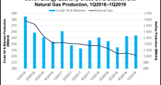 Devon Boosts '19 Oil Output Forecast on Strong Permian Delaware Results