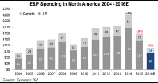 North American E&Ps to Cut 2016 Capex by 41%, with Onshore Spend Down by Half, Says Survey