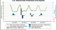 Summer Power Burn Soars; EIA Raises 2016 NatGas Price Forecast to $2.41/MMBtu
