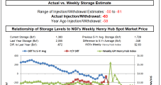 Bearish EIA Storage Miss Makes Dent in Natural Gas Futures Rally Supported by Chilly April
