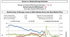 Bullish Miss in EIA Storage Gives Brief Bump to Natural Gas Futures; Balance Still Seen Loose