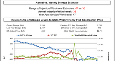 Big Bullish EIA Storage Miss Helps Natural Gas Futures Bounce Back Following Sell-Off