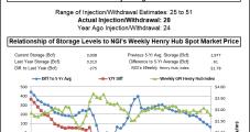 Bullish Storage Build Puts Pressure on $3 Natural Gas