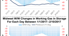 Comfortable Storage, Weak Weather Dropped March NatGas Forwards Nearly 20 Cents Last Week