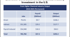 Plethora of U.S. Chemical Investments Linked to Shale, Tight Natural Gas Reserves
