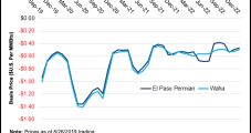 Permian Said Likely to See More E&P Consolidation, Continued Bottlenecks as Supply Increases