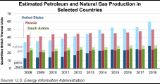U.S. Set Combined Natural Gas, Oil Production Record in 2018