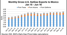 U.S. NatGas Pipelines to Mexico Set Another Export Record in June