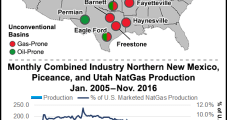 ExxonMobil Boosting Activity, Raising Capex by 14%; Takes $2B Charge Against U.S. NatGas Fields