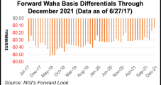 As Waha Basis Grows, Existing Takeaway Not Fully Tapped, Says RBN