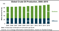 Global Offshore Oil Production Climbing, With Strong Contribution from U.S., Says EIA