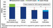 Limited E&P Cash Flows Pose Risk of Underinvestment, Deloitte Says