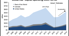 North American E&Ps Forecast to Boost Capex For First Time Since 2014, With U.S. Rising 24.5%