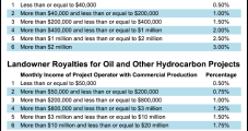 Sener Issues E&P Guidelines on Royalty Payments to Landowners