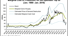 Marginal Costs to Produce Fall Sharply But Higher Oil Price Still Imperative, Bernstein Says