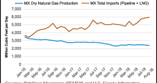 Mexico Pipeline Gas Imports Up 13% In August