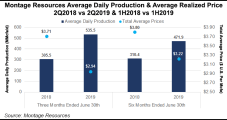 Montage's Appalachian Output to Increase Despite Spending Cuts