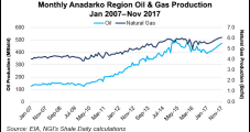 FourPoint Expanding Western Anadarko Position with More PE Backing