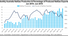 Australia Natural Gas Supply Outlook Improves; Headwinds Remain