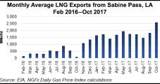 Sierra Club Drops Opposition to Sabine Pass LNG Exports