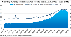 UK's Highlands Signs Farm-In Agreement in Niobrara Shale