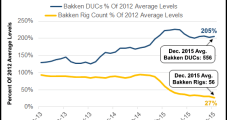 Oasis Putting Sights on Pulling Down Bakken DUCs Before Adding Rigs