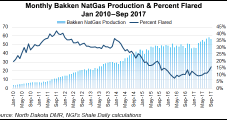 North Dakota NatGas Flaring Rises, Production Declines in September