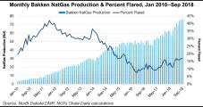 North Dakota's Natural Gas Capture Rules Add Flexibility