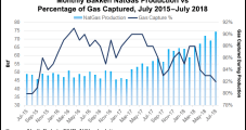 North Dakota Sets All-Time Crude Output Record; Natural Gas a Record, Too