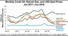 China's Shenzhen Gas Ramping Up LNG Import Terminal