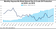 Comstock Playing Defense as Haynesville Natural Gas Output Battles Weak Prices