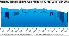 Mexico Natural Gas Production Declines; Pipeline Issues Could Spell Summer Shortages