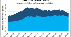 Mexico's April Natural Gas Production Down 10% in April From Year Ago