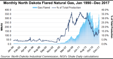 Natural Gas Flaring Still North Dakota's Problem Child