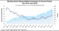 North Dakota Considers Underground Natural Gas Storage to Cut Flaring
