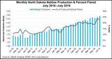 North Dakota Natural Gas Flaring Relief in Sight as More Infrastructure Comes Online