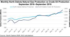 New Bakken Oil, Gas Takeaway Underway Unlikely to Be Enough, Says North Dakota Regulator