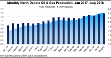 North Dakota Oil, Gas Production Continues Record-Breaking Pace