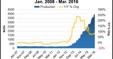 Eclipse Revives Drilling, Raises Capex; E&Ps Eye Rising NatGas Prices