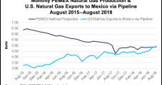 Mexico NatGas Demand Growth, Political Uncertainty to Exacerbate Domestic Production Decline Woes
