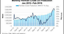 Permian Dealmaking Leads 1Q Worldwide Transactions, Led by Concho-RSP Merger