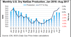U.S. Dry NatGas Output Down, LNG Exports Rising Through August Year/Year, EIA Says